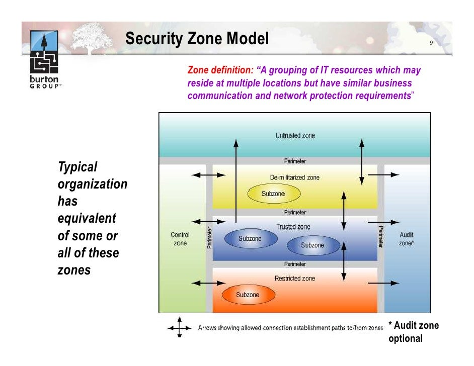 Layer 7 Amp Burton Group New Cloud Security Model Requirements