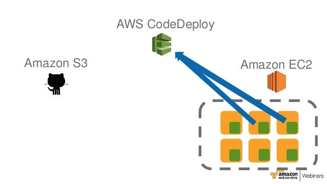 AWS April Webinar Series - Getting Started with AWS CodeDeploy