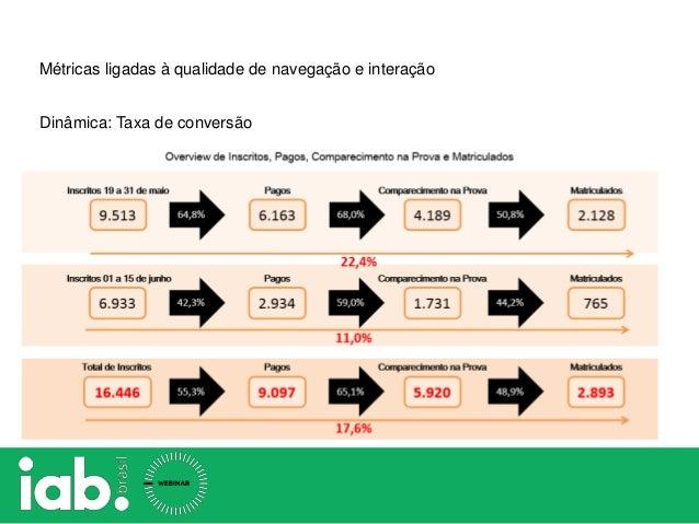 Dinâmica: Taxa de conversão Métricas ligadas à qualidade de navegação e interação