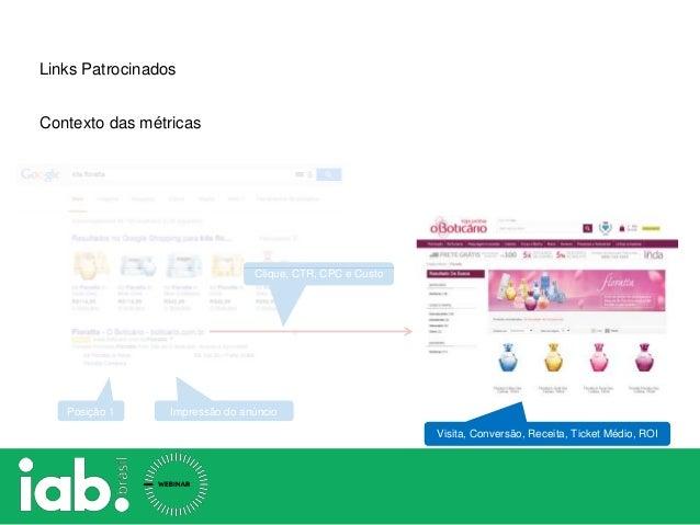 Impressão do anúncio Clique, CTR, CPC e Custo Posição 1 Links Patrocinados Contexto das métricas Visita, Conversão, Receit...