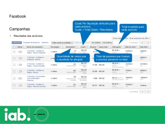 Total investido para cada anúncio Total de pessoas que tiveram o anúncio presente no feed Custo Por Aquisição atribuído pa...