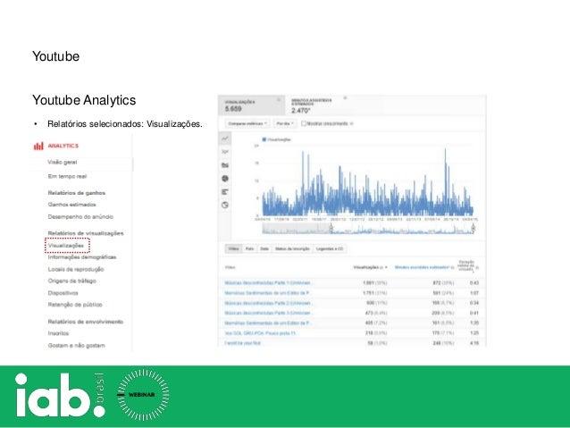 Youtube Youtube Analytics • Relatórios selecionados: Visualizações.