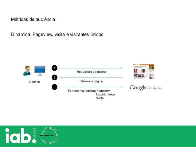 Requisição de página Retorna a página 1 2 Usuário 3 Ferramenta registra: Pageview Usuário único Visita Dinâmica: Pageview,...