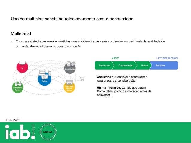 Multicanal Uso de múltiplos canais no relacionamento com o consumidor • Em uma estratégia que envolve múltiplos canais, de...