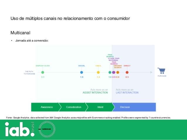 Uso de múltiplos canais no relacionamento com o consumidor • Jornada até a conversão: Fonte: Google Analytics. data collec...