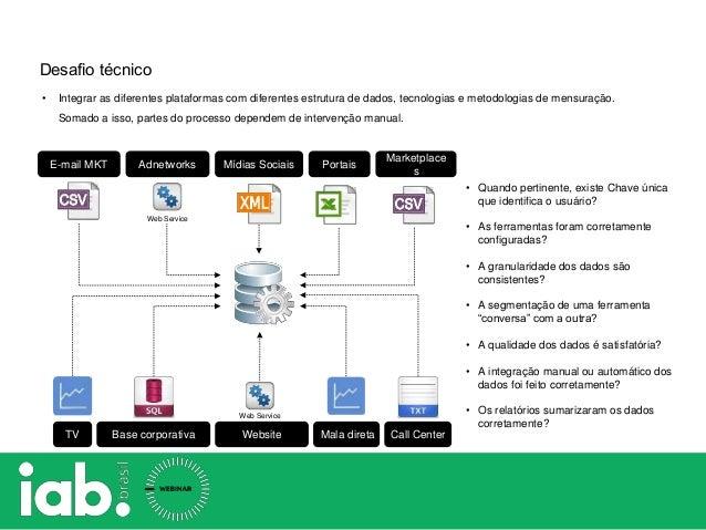 Desafio técnico • Integrar as diferentes plataformas com diferentes estrutura de dados, tecnologias e metodologias de mens...