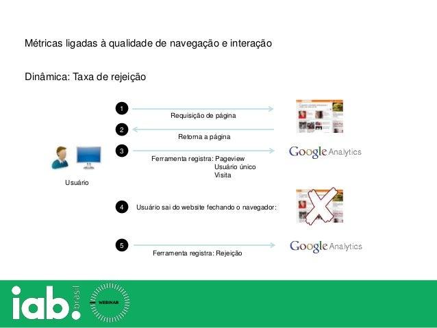 Requisição de página Retorna a página 1 2 3 Ferramenta registra: Pageview Usuário único Visita Dinâmica: Taxa de rejeição ...