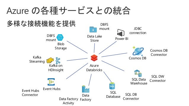アプリケーション開発者のためのAzure Databricks入門