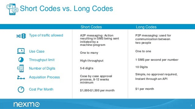 Demystifying SMS in the US