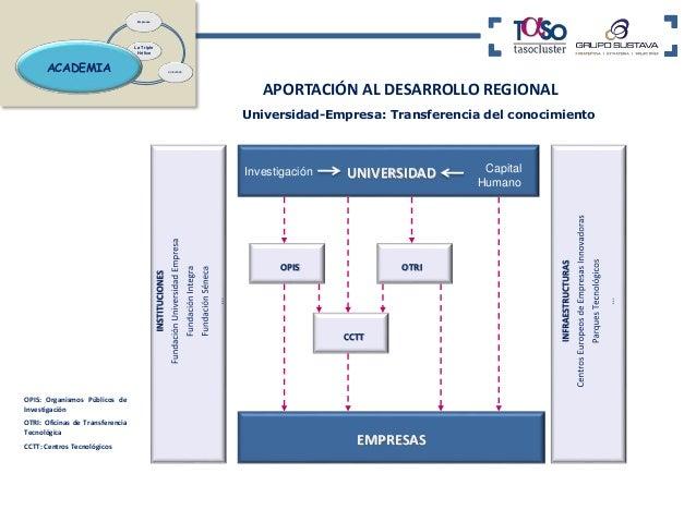 CLUSTER  Agrupación geográfica de empresas  afines dentro de un mismo sector.  INICIATIVA CLUSTER  Esfuerzos organizados p...