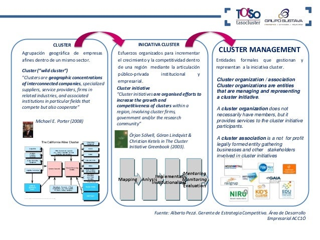 CIT  ADESVA   Strategic planning   Knowledge management.   Cooperation.   Add Value linkages.   Interaction.   Coope...