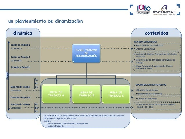 GRACIAS  Generando Capacidades para el  Impulso de Iniciativas Cluster  La Dinamización de la Triple Hélice  Dª Antonio Ru...