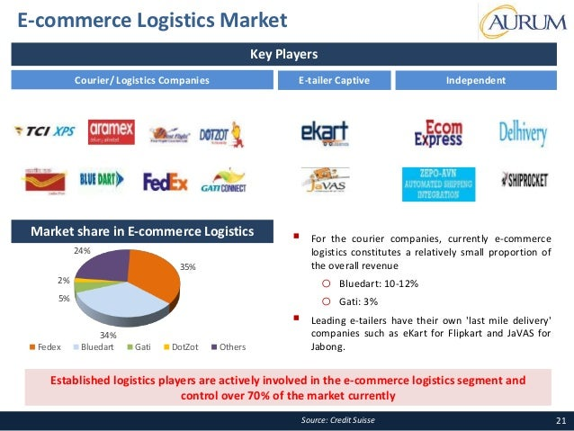 impact of e commerce on logistics and The ecommerce boom's impact on logistics  logistics is already widely regarded as a crucial piece of a successful  5 reasons to outsource your e-commerce.