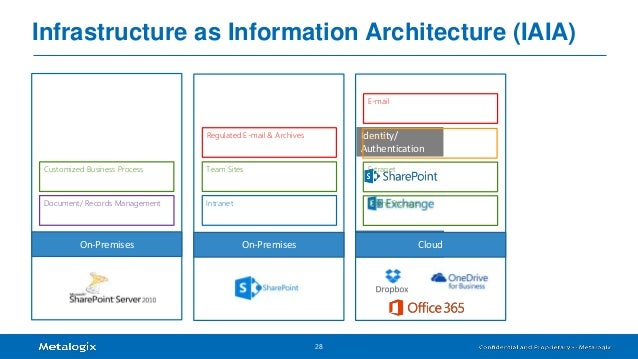 Infrastructure As Architecture : European sharepoint community hybrid dilemma using
