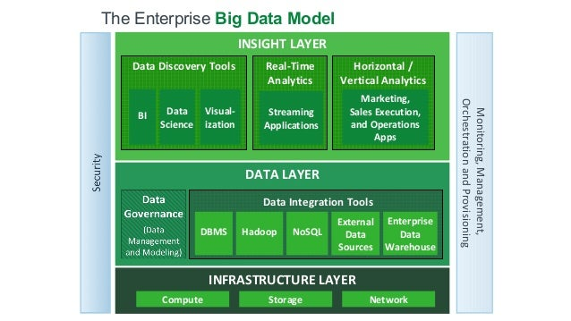 Fast and Furious: From POC to an Enterprise Big Data Stack