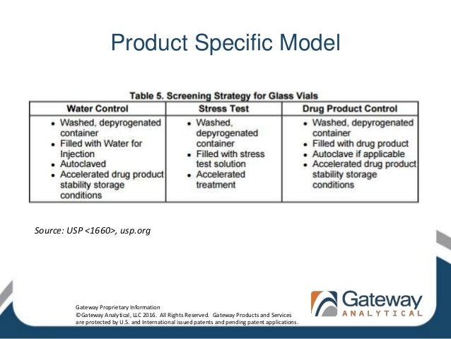 Product Specific Model Source: USP <1660>, usp.org Gateway Proprietary Information ©Gateway Analytical, LLC 2016. All Righ...