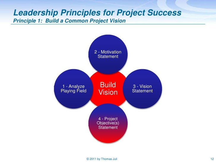 successful project team Home forums general discussion how to create a successful project team this topic contains 1 reply, has 1 voice, and was last updated by michelle 1 year.