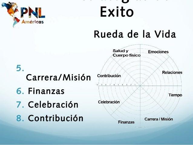 Exito                      Rueda de la Vida5.     Carrera/Misión6. Finanzas7. Celebración8. Contribución