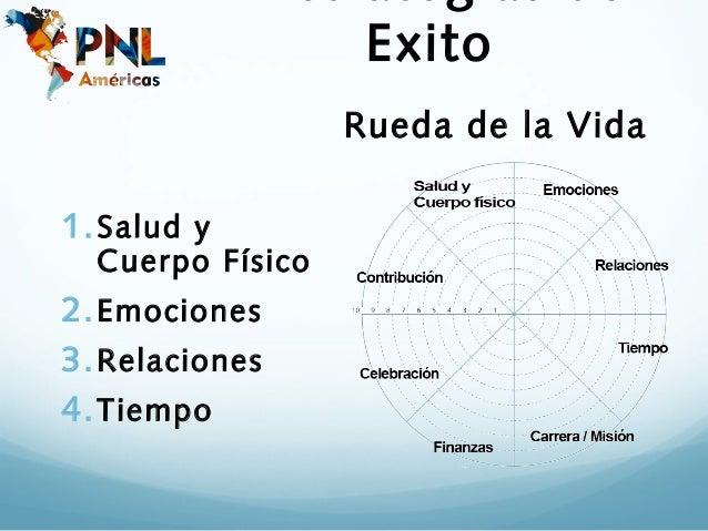 Exito                  Rueda de la Vida1. Salud y  Cuerpo Físico2. Emociones3. Relaciones4. Tiempo