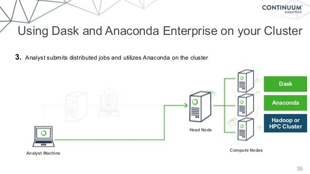 Hadoop Cluster: Hadoop Cluster Nodes