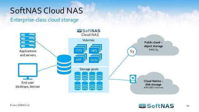 Docker Persistent Storage on Amazon Web Services (AWS)