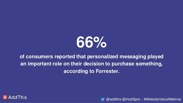 66% of consumers reported that personalized messaging played an important role on their decision to purchase something, ac...
