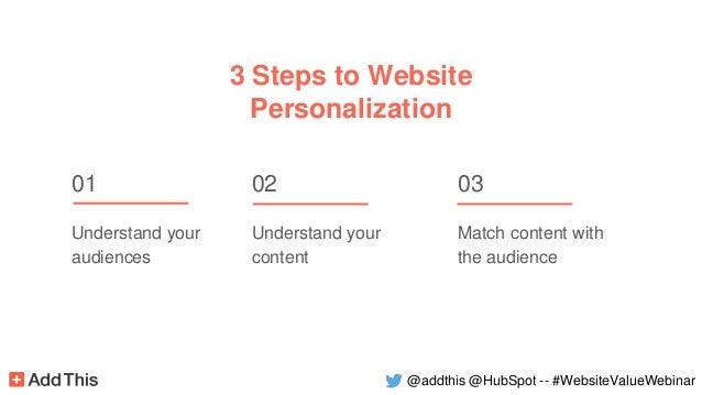 3 Steps to Website Personalization 01 Understand your audiences 02 Understand your content 03 Match content with the audie...