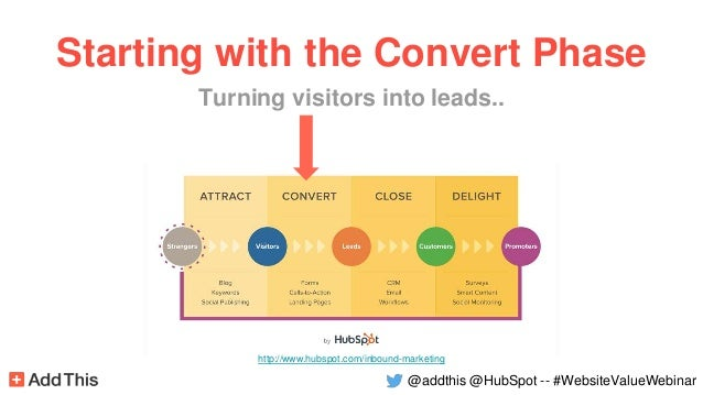 http://www.hubspot.com/inbound-marketing Starting with the Convert Phase Turning visitors into leads.. @addthis @HubSpot -...
