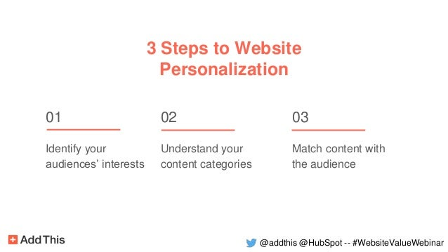 3 Steps to Website Personalization 01 Identify your audiences' interests 02 Understand your content categories 03 Match co...