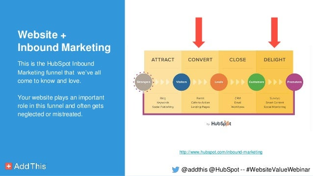 [Webinar Slides] How to Get More Value from Your Website - HubSpot & AddThis