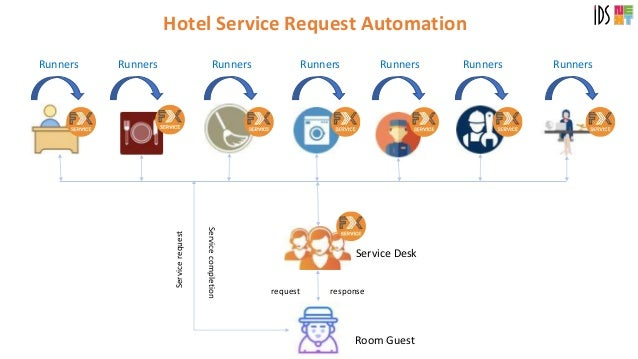 Service quality hotels thesis