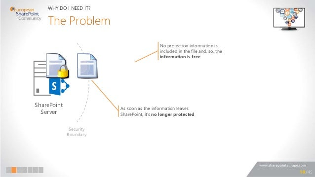 Information Rights Management in SharePoint
