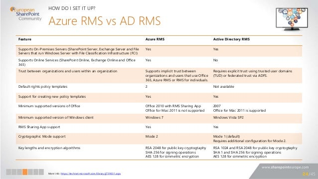 2345 24 azure rms vs ad
