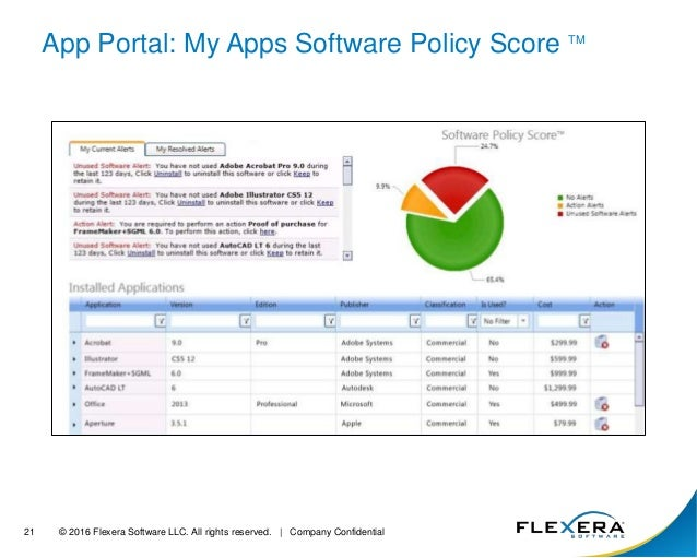 Software License Optimization and ITSM - Drive Efficiency and Cost Sa…