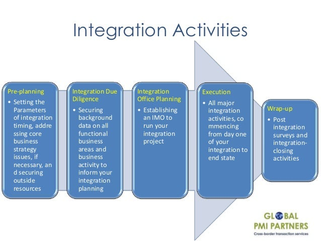 Integration Activities Pre Planning