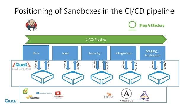 Webinar leveraging-cloud-sandboxes-with-ansible-jenkins-j frog
