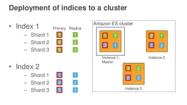 Log Analytics with Amazon Elasticsearch Service and Amazon
