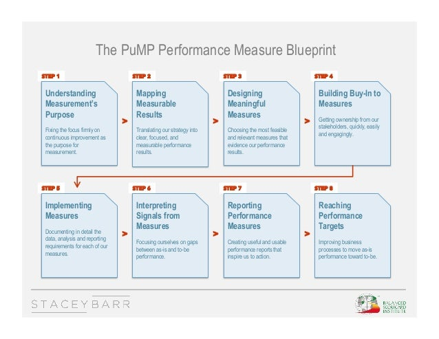 how to develop performance measures