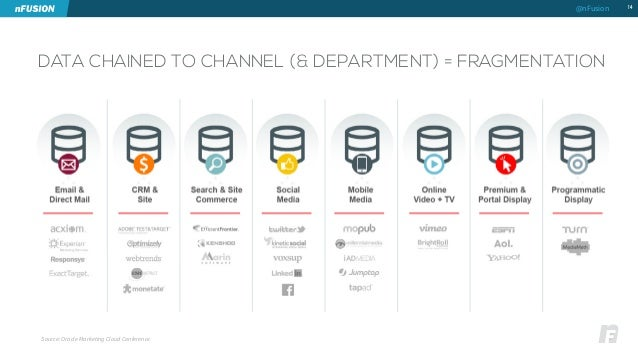 DATA CHAINED TO CHANNEL (& DEPARTMENT) = FRAGMENTATION  14  Source: Oracle Marketing Cloud Conference  @nFusion