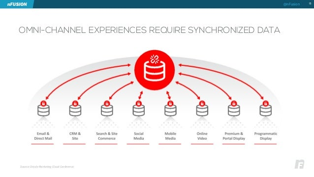 OMNI-CHANNEL EXPERIENCES REQUIRE SYNCHRONIZED DATA  15  Source: Oracle Marketing Cloud Conference  @nFusion