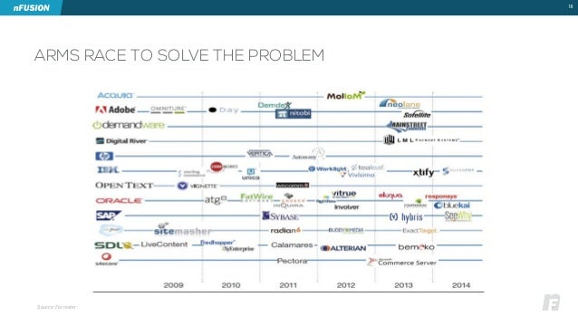 ARMS RACE TO SOLVE THE PROBLEM  16  Source: Forrester
