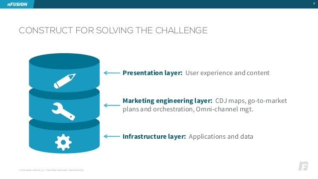 CONSTRUCT FOR SOLVING THE CHALLENGE  17  Presentation layer: User experience and content  Marketing engineering layer: CDJ...