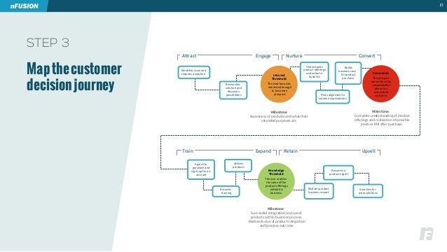 STEP 3  Map the customer  decision journey  21  Attract Engage  Identifies issue and  requires a solution  Researches  sol...