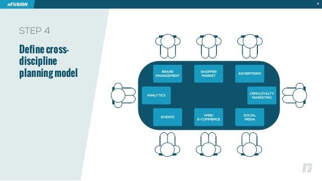 STEP 4  Define cross-discipline  planning model  22