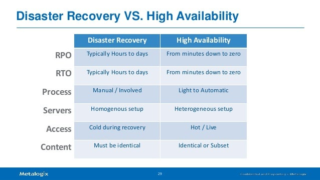 sharepoint high availability or disaster recovery that is