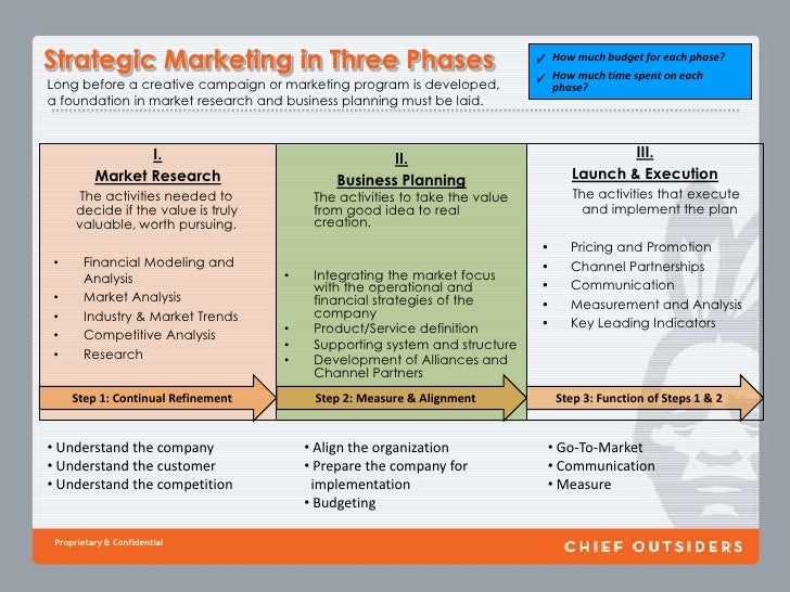 PART II: The Role of the Marketing Lead<br />