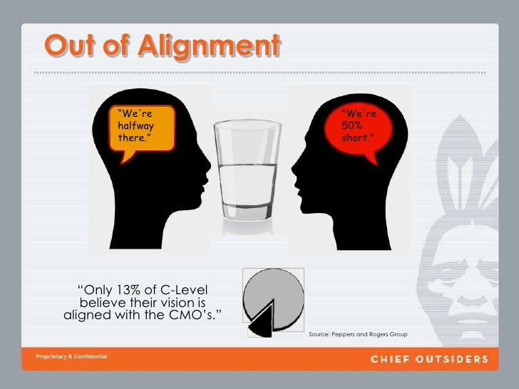 """Out of Alignment<br />""""We're 50% short.""""<br />""""We're halfway there.""""<br />""""Only 13% of C-Level <br />believe their vision ..."""