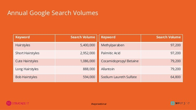 #wpewebinar Annual Google Search Volumes Keyword Search Volume Hairstyles 5,400,000 Short Hairstyles 2,952,000 Cute Hairst...