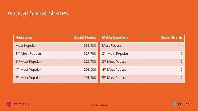 #wpewebinar Annual Social Shares Hairstyles Social Shares Most Popular 333,800 2nd Most Popular 327,700 3rd Most Popular 2...