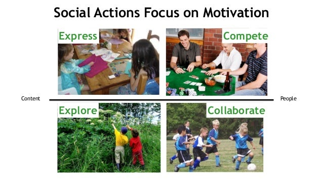 Compete CollaborateExplore Express Content People Social Actions Focus on Motivation